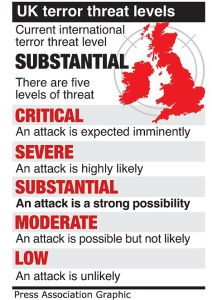 threat-levels